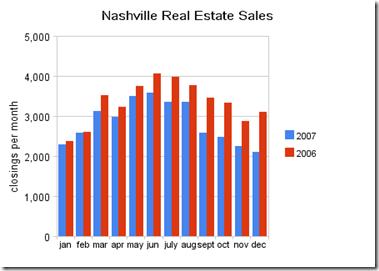 nashville_real_estate_sales 2007