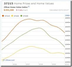 Green Hills Home Values